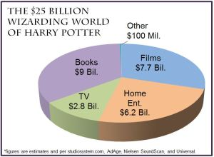 Harry-Potter-Pie-Chart-2
